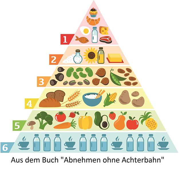 Ernährungspyramide von Beatrice Schmidt